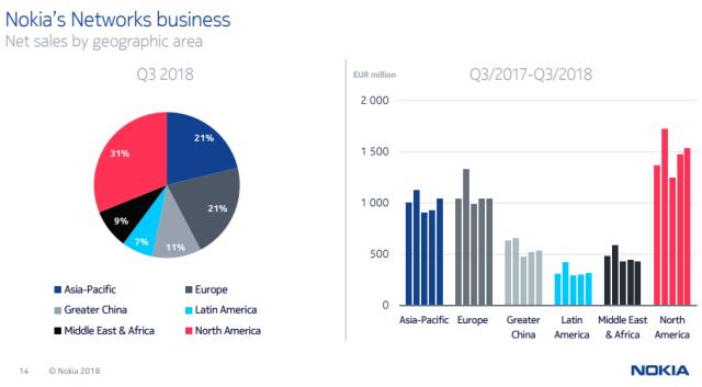 Nokia-China-revenue-in-Q3-2018.png