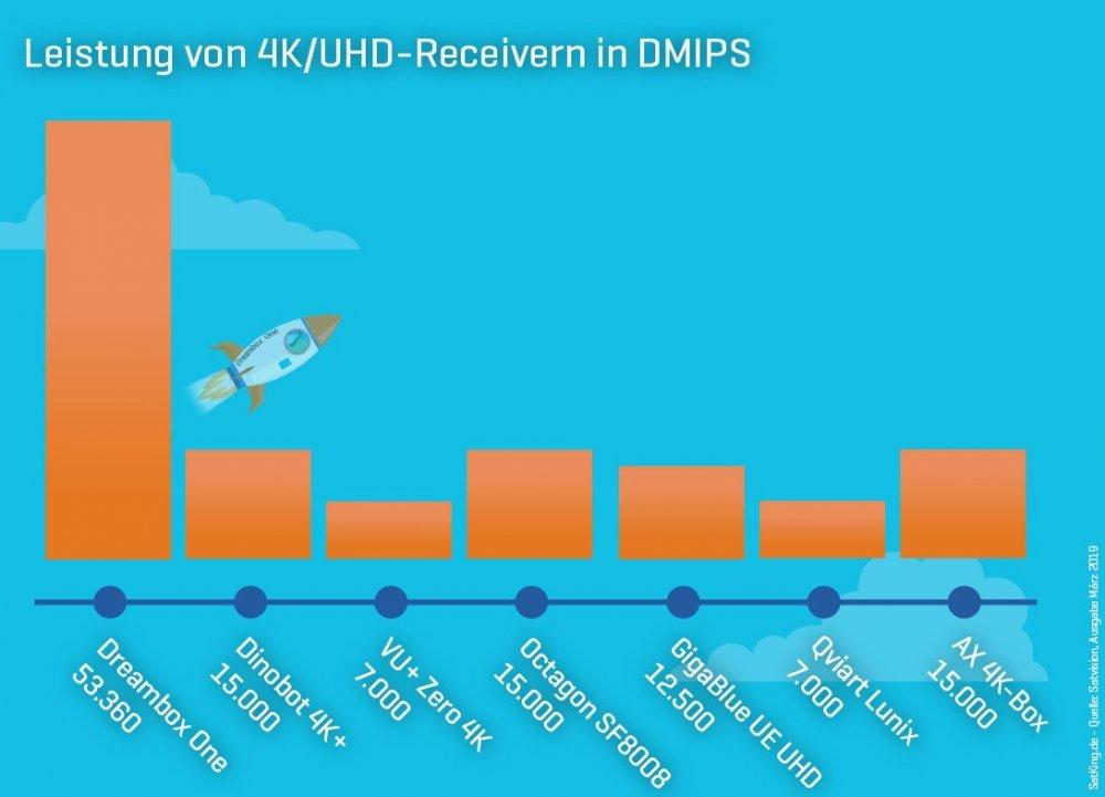Dreambox-One-Dmips-Leistung-Vergleich-Unterschied-Satking.jpg