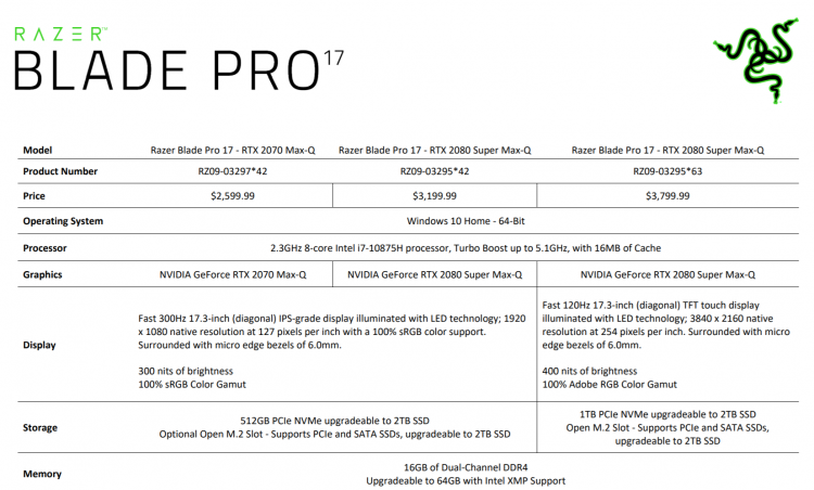 sm.Razer-Blade-Pro-17-Early-2020.750.png