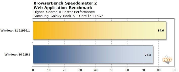 chart-browserbench-speedometer-lakefield-win11.jpg