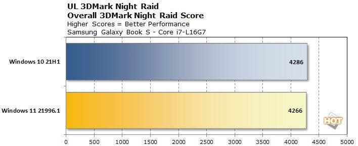 chart-nightraid-lakefield-win11.jpg