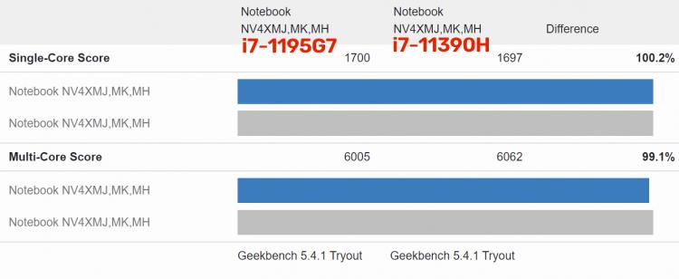 sm.Intel-i7-1195G7-vs-i7-11390H-Score.750.png