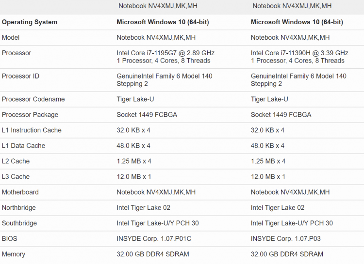 sm.Intel-i7-1195G7-vs-i7-11390H-Specs.750.png